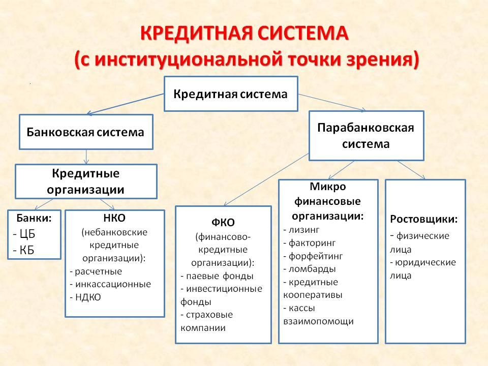 Кредитные организации (небанковские) таблица