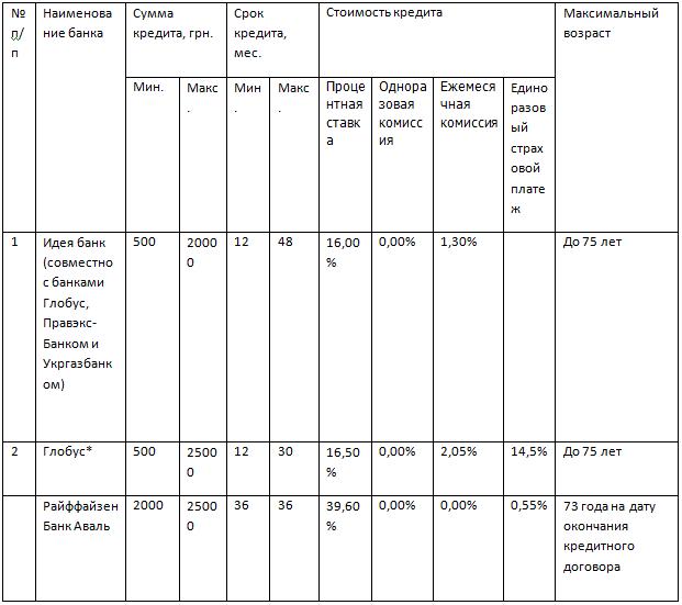 Таблица кредитование пенсионеров - условия банков