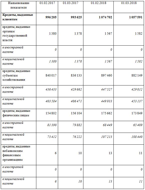 Таблица основных показателей банков