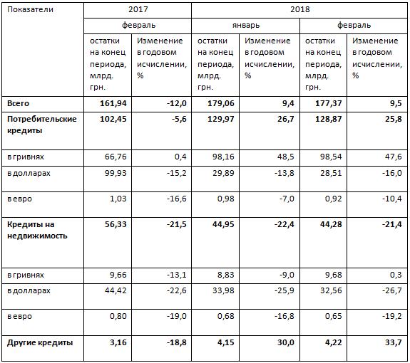 Таблица кредиты на жилье
