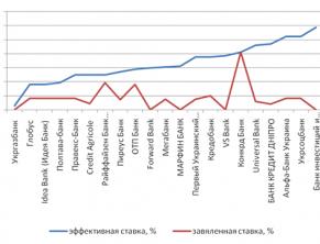 Процентные ставки по кредитам - заявленные и реальные, таблица